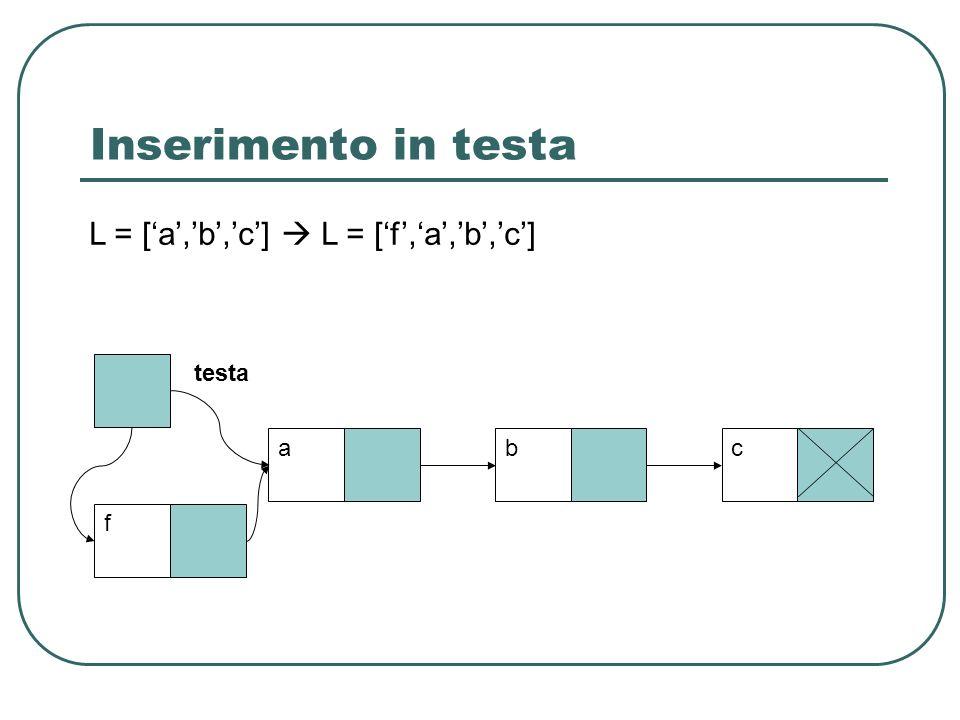 Inserimento in testa L = ['a','b','c']  L = ['f','a','b','c'] testa a